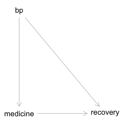 DAG: bp -> medicine -> recovery, bp -> recovery