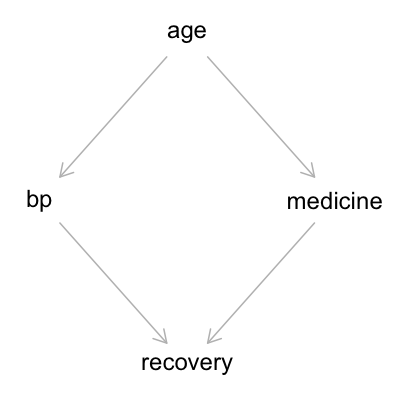 DAG: age -> bp -> recovery, age -> medicine -> recovery