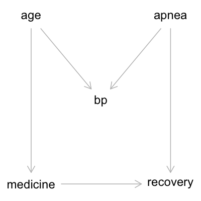 DAG: age -> medicine -> recovery, age -> bp, apnea -> bp, apnea -> recovery