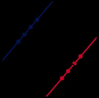 regression illustrating simpson's paradox